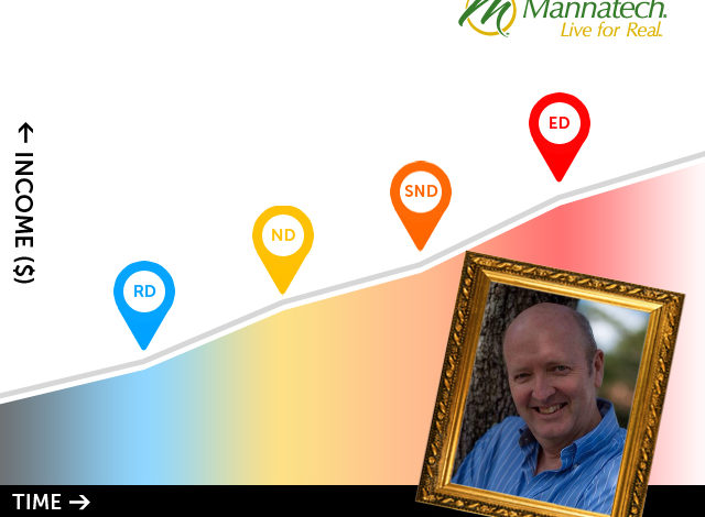 Mannatech success stories