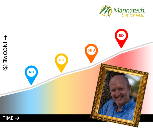 Mannatech Executive Director Ian Scott