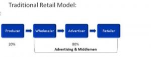 trad retail model
