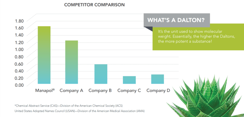 Graph showing the aloe vera quality of different companies.