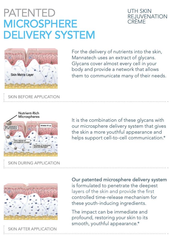 Scientific overview of Uth Rejuvenation creme